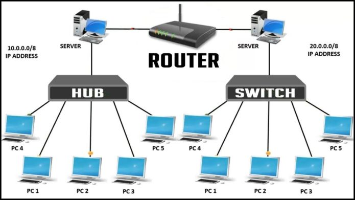network devices in UK