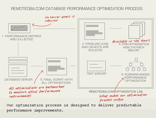 Cloud Computing Databases