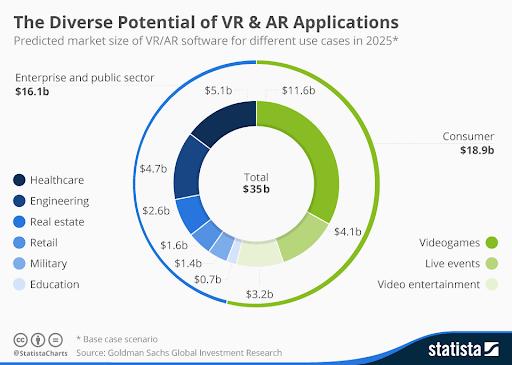 Future of AR/VR
